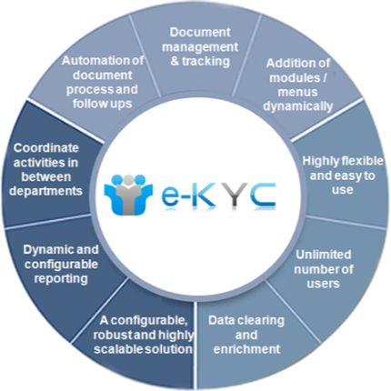 kyc means